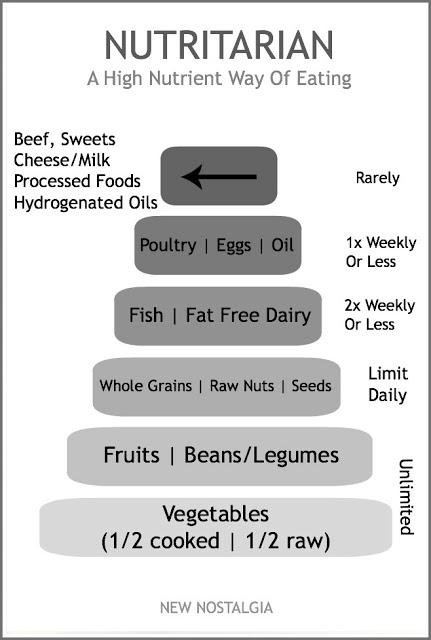 Nutritarian diet breakfast